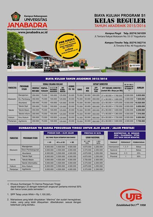 Rincian Biaya Kuliah Mahasiswa Baru Program S1 Kelas Reguler Th 2015/2016